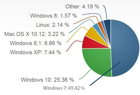 Operating system distribution as of March 2017, worldwide